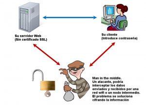 Man in the midle, es un ataque que coloca un dispositivo que lee el tráfico entre el servidor y tu dispositivo.